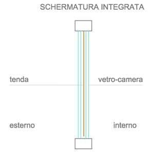 Tipologia di schermatura integrata