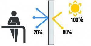 controllo radiazione solare
