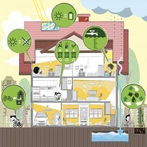 evitare sprechi energetici