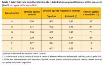 Tabella valori di trasmittanza per detrazione fiscale infissi