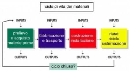 dispensa  Stefania Verona Presidente Sezione Bioarchitettura di Lucca
