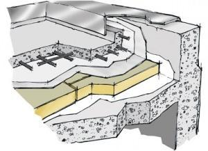 Tetto caldo: stratigrafia