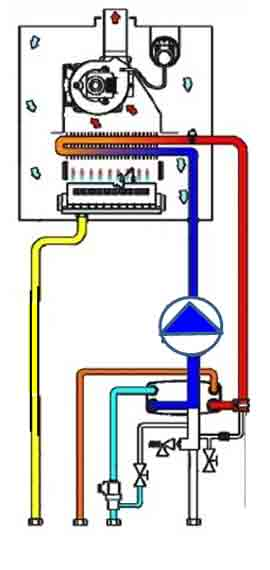Circuito Hidrico : Funzionamento caldaia