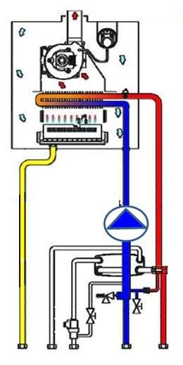 Funzionamento caldaia for Isolamento del tubo di rame dell acqua calda