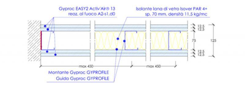 Lastra speciale di gesso Easy2 Activ'Air 7