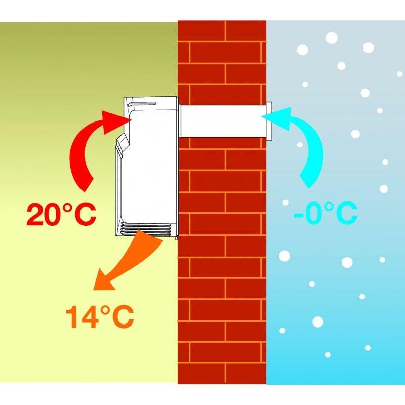 Aeratore con recupero di calore 3