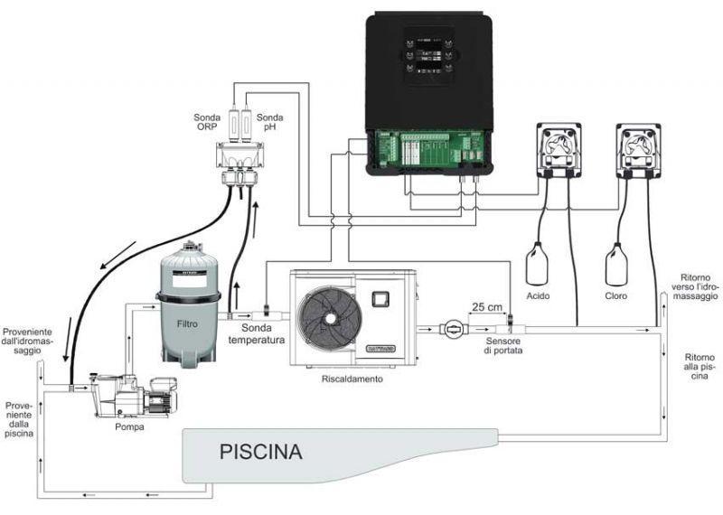 Control Station WIFI Hayward con dosaggio Ph e Cloro 5