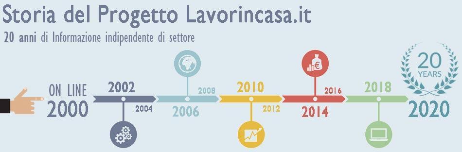 Storia del Portale Lavorincasa.it